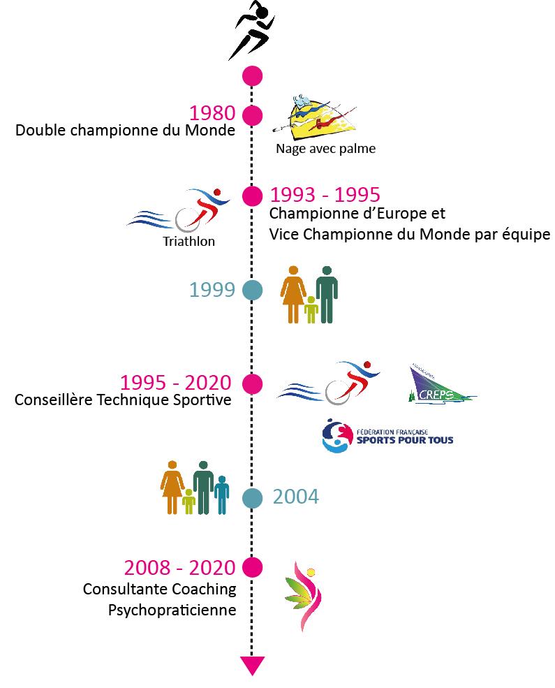 illustration du parcours professionnel de Anne-Marie Rouchon - Conseil et développement personnel à Lons-le-Saunier et Saffloz (39)