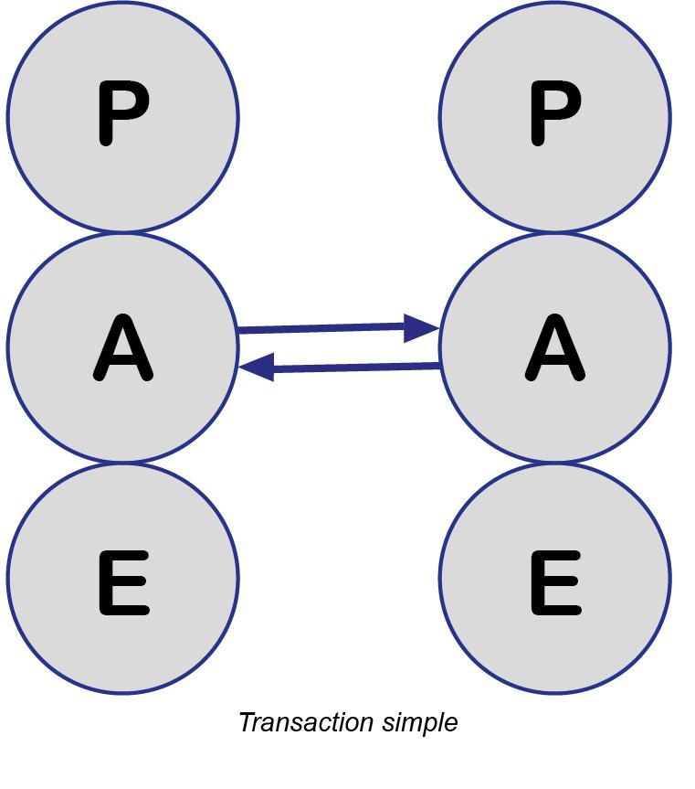 Transaction simple